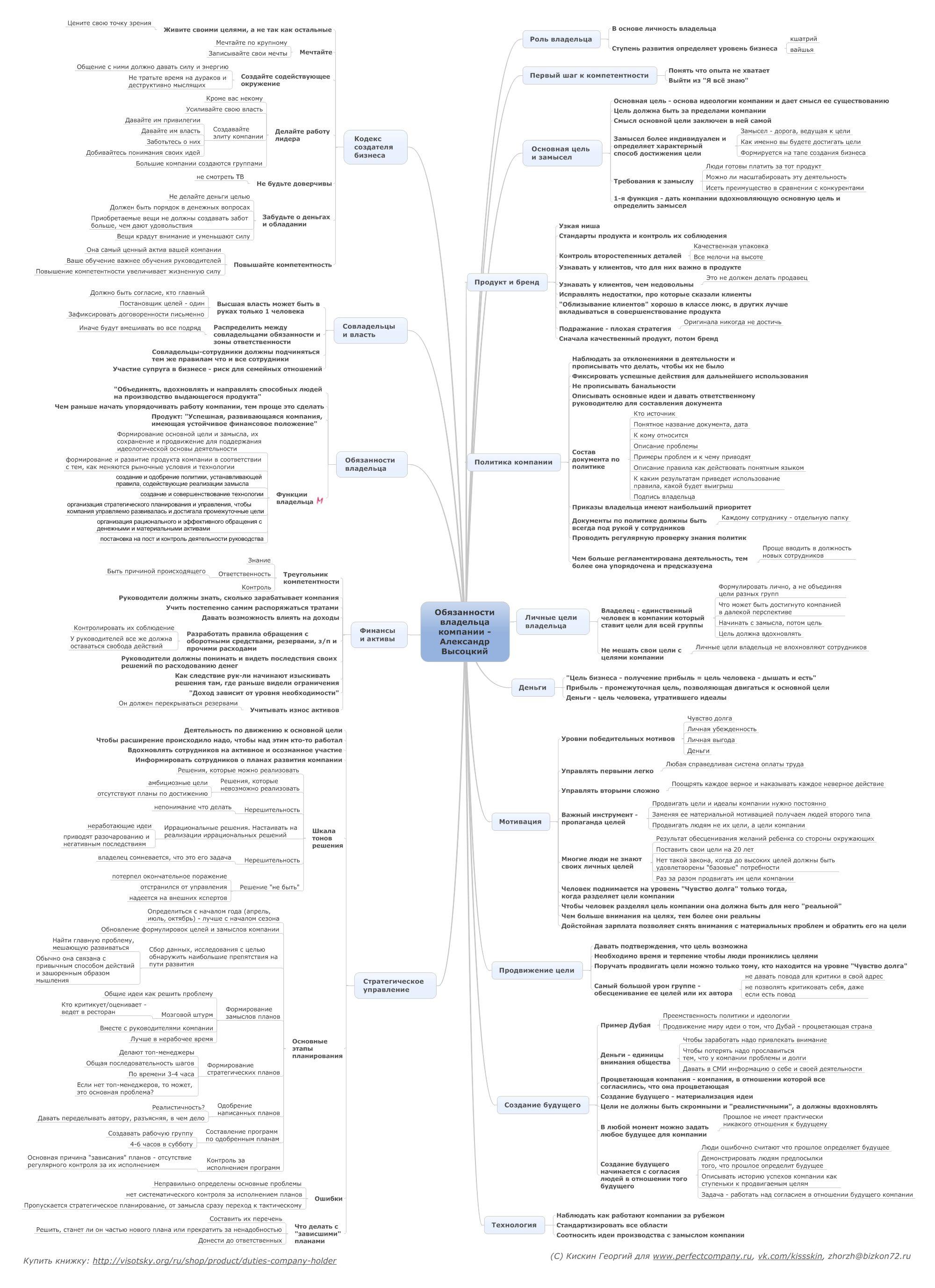 Обязанности владельца компании - Александр Высоцкий